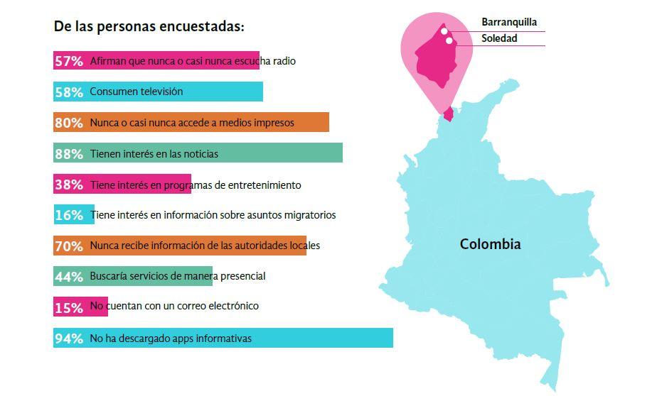 Ecosistema de Información de Barranquilla y Soledad de la población migrante y retornada